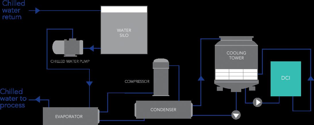 application industrial chiller